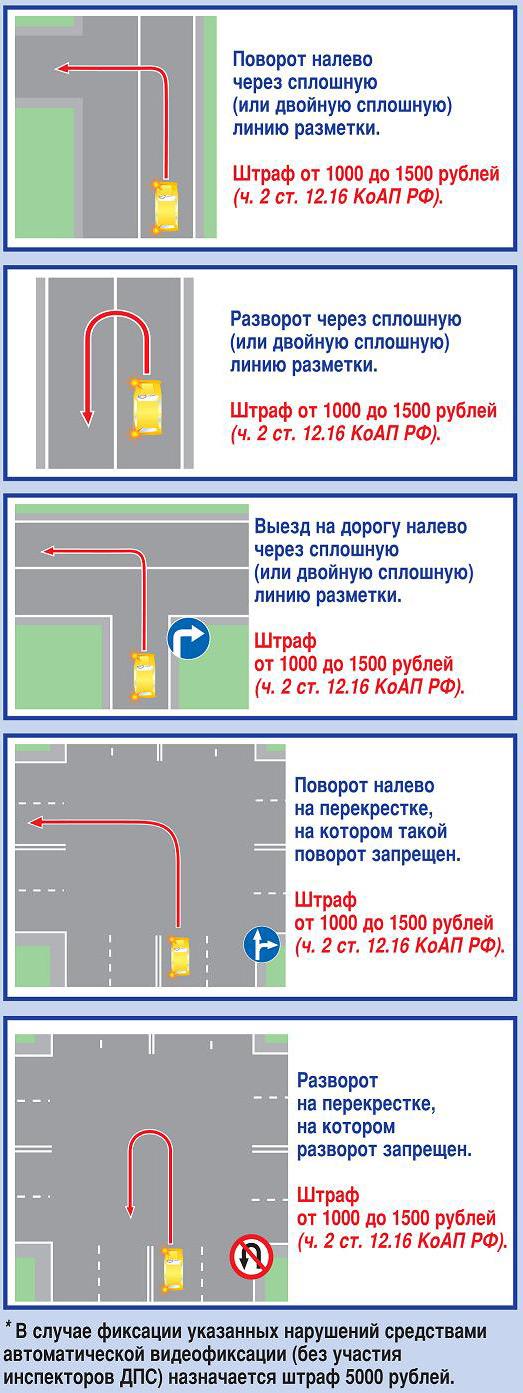 Спорные ситуации на дорогах, с введением новых ПДД